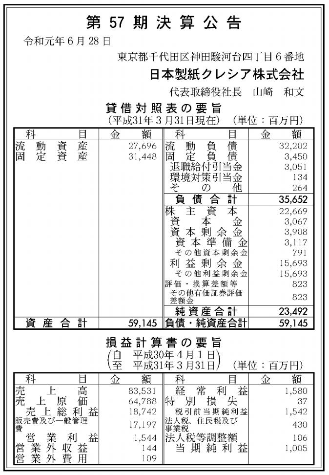 日本製紙クレシア株式会社 売上高