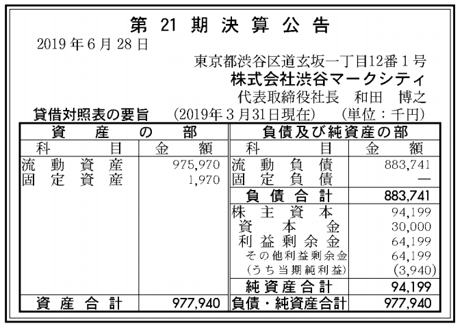 株式会社渋谷マークシティ 売上高