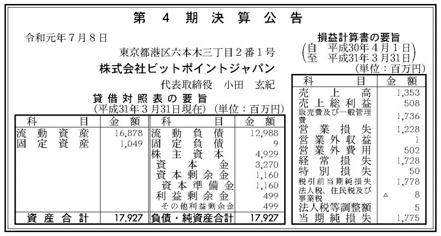 株式会社ビットポイントジャパン 売上高