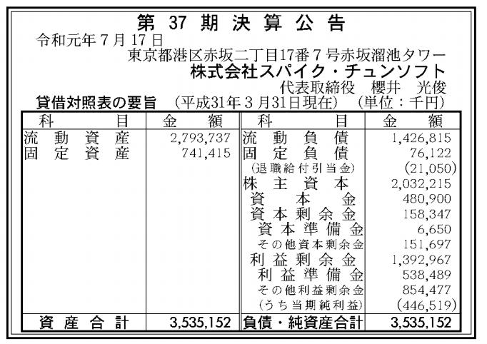 株式会社スパイク・チュンソフト 売上高
