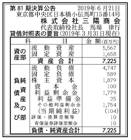 株式会社三陽商会 売上高