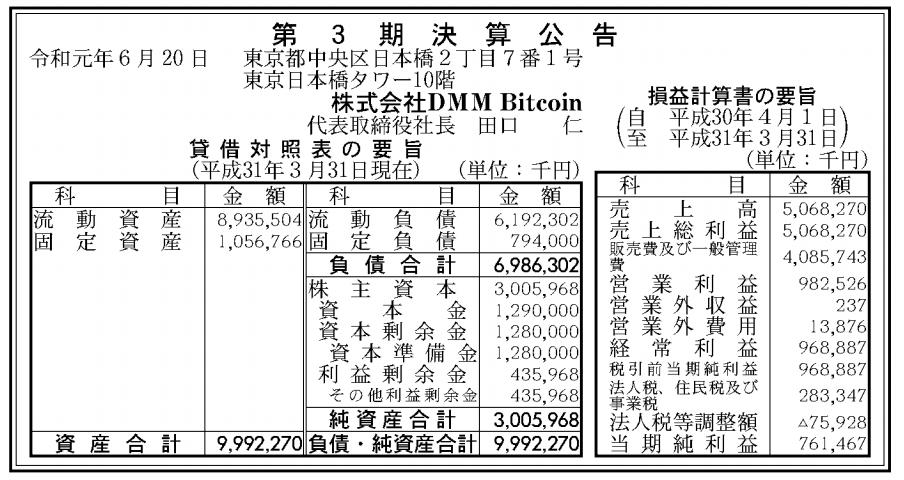 株式会社DMM Bitcoin 売上高