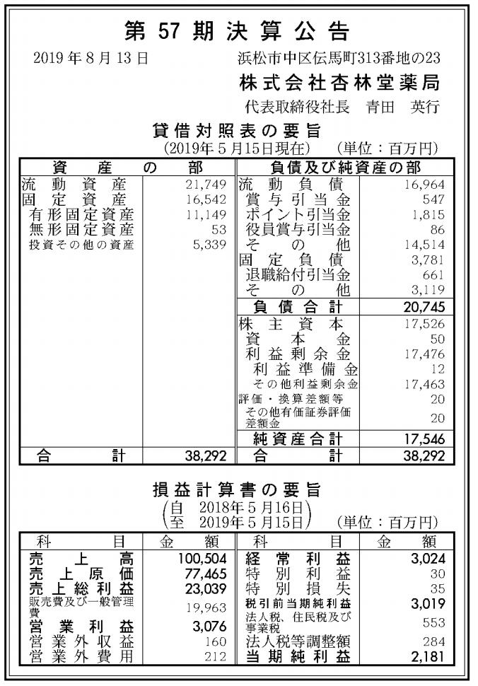 株式会社杏林堂薬局 売上高