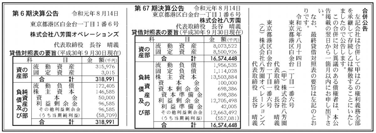 株式会社八芳園 売上高