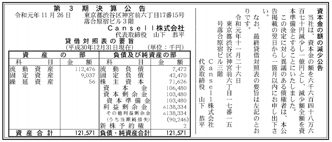Cansell株式会社 売上高