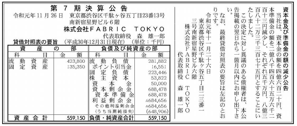 株式会社Fablic Tokyo 売上高