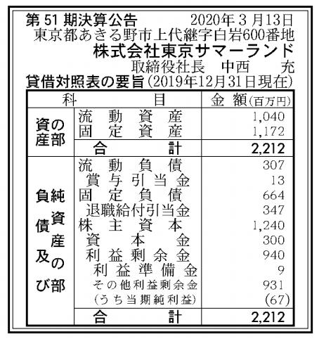 株式会社東京サマーランド 売上高