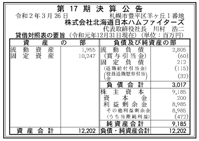 株式会社北海道日本ハムファイターズ 売上高