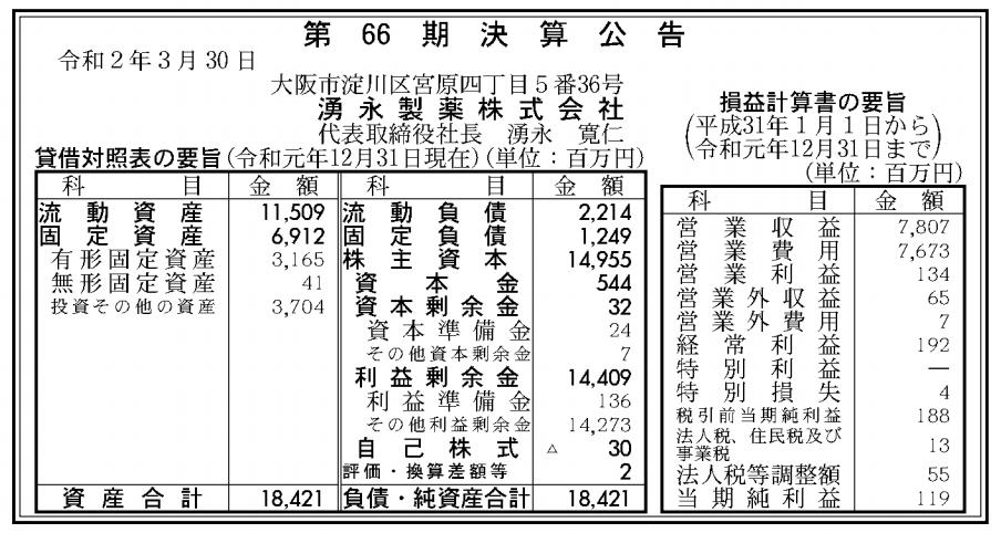 湧水製薬株式会社 売上高