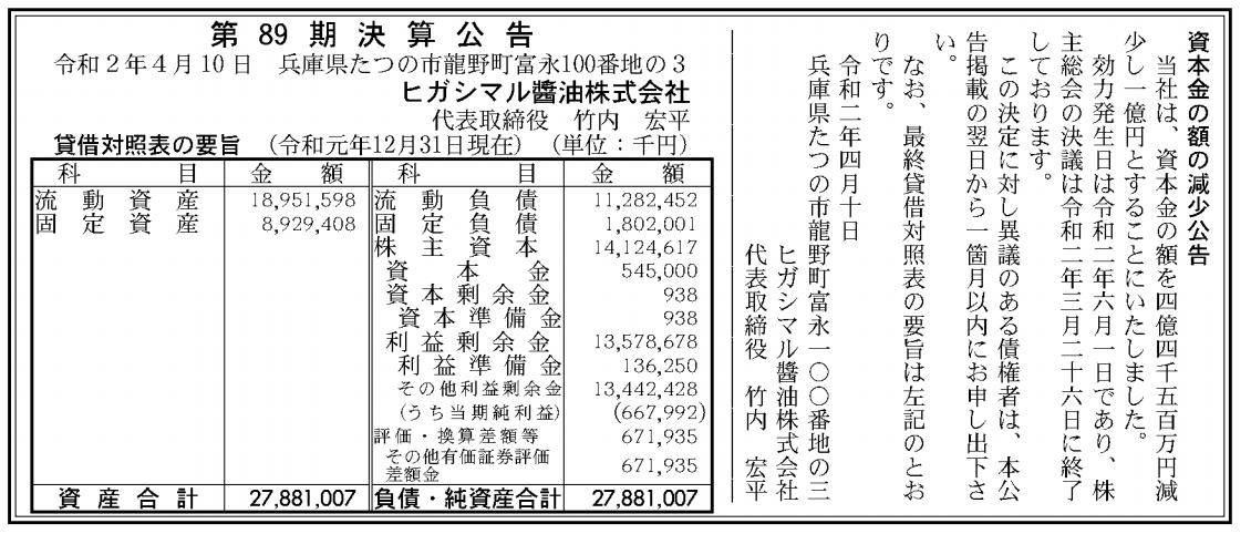 ヒガシマル醤油株式会社 売上高