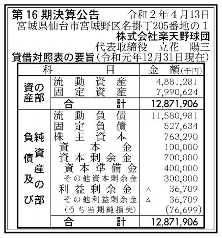 株式会社楽天野球団 売上高