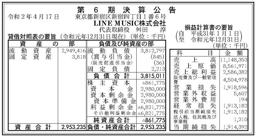 LINE MUSIC株式会社 売上高