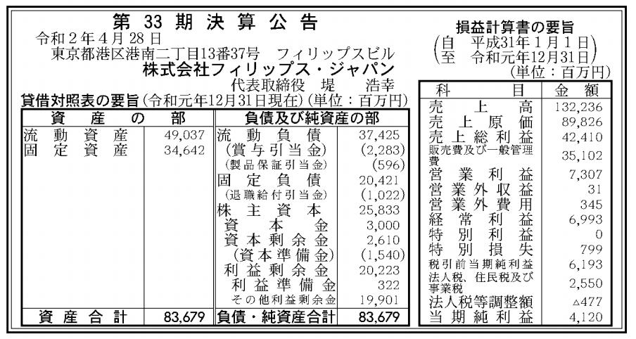 株式会社フィリップス・ジャパン 売上高