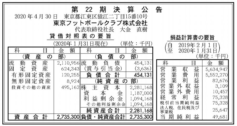 東京フットボールクラブ株式会社 売上高