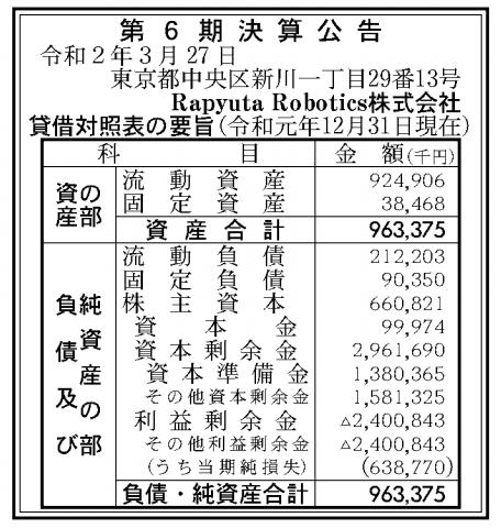 Rapyuta Robotics株式会社 売上高