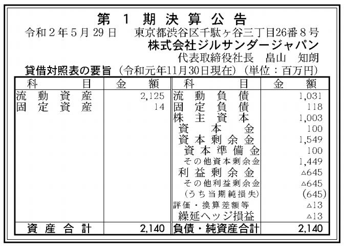 株式会社ジルサンダージャパン 売上高