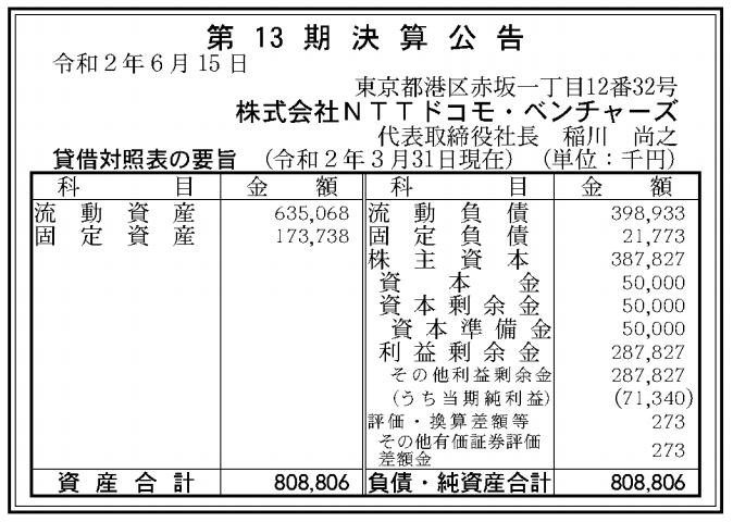 株式会社NTTドコモベンチャーズ 売上高