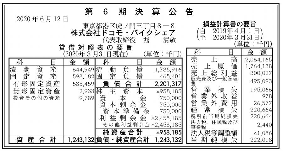 株式会社ドコモ・バイクシェア 売上高