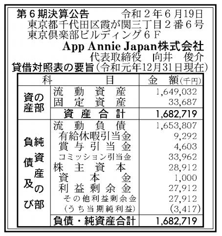 App Annie Japan株式会社 売上高