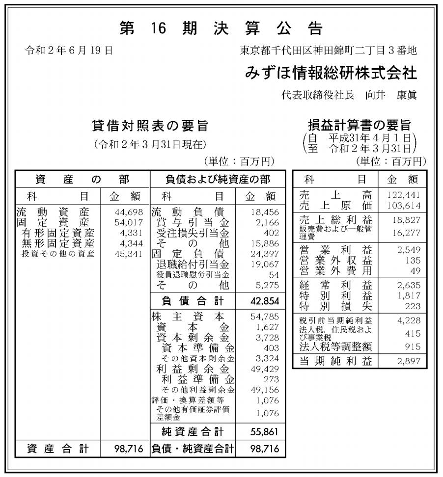みずほ総合研究所株式会社 売上高