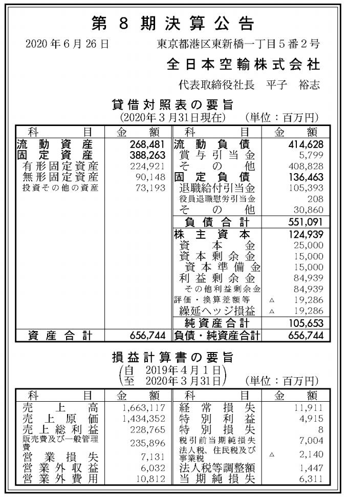 全日本空輸株式会社 売上高