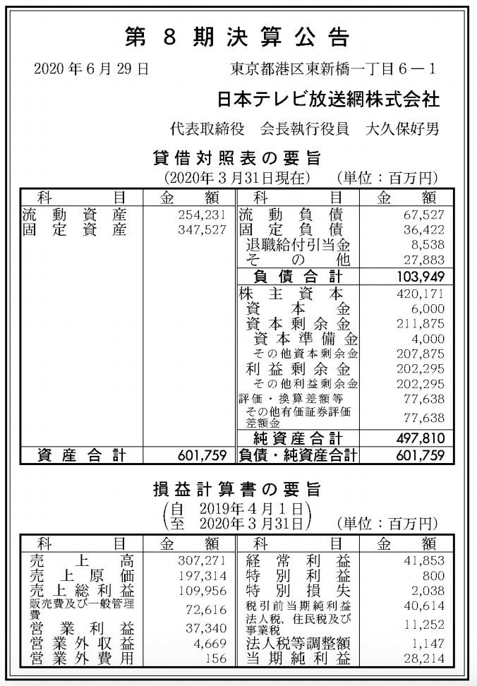 日本テレビ放送網株式会社 売上高
