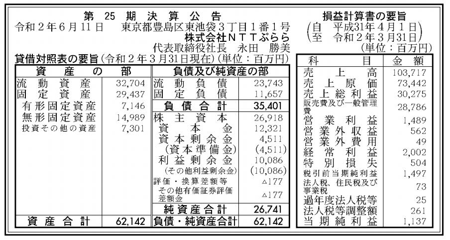 株式会社NTTぷらら 売上高