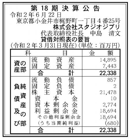 株式会社スタジオジブリ 売上高