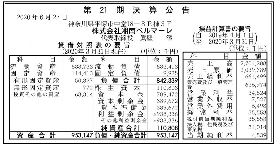 株式会社湘南ベルマーレ 売上高