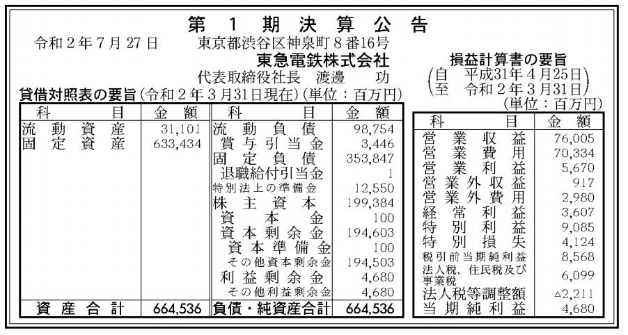 東急電鉄株式会社 売上高