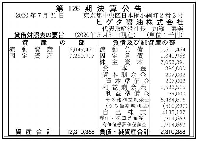 ヒゲタ醤油株式会社 売上高