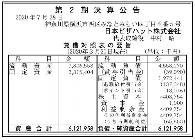 日本ピザハット株式会社 売上高