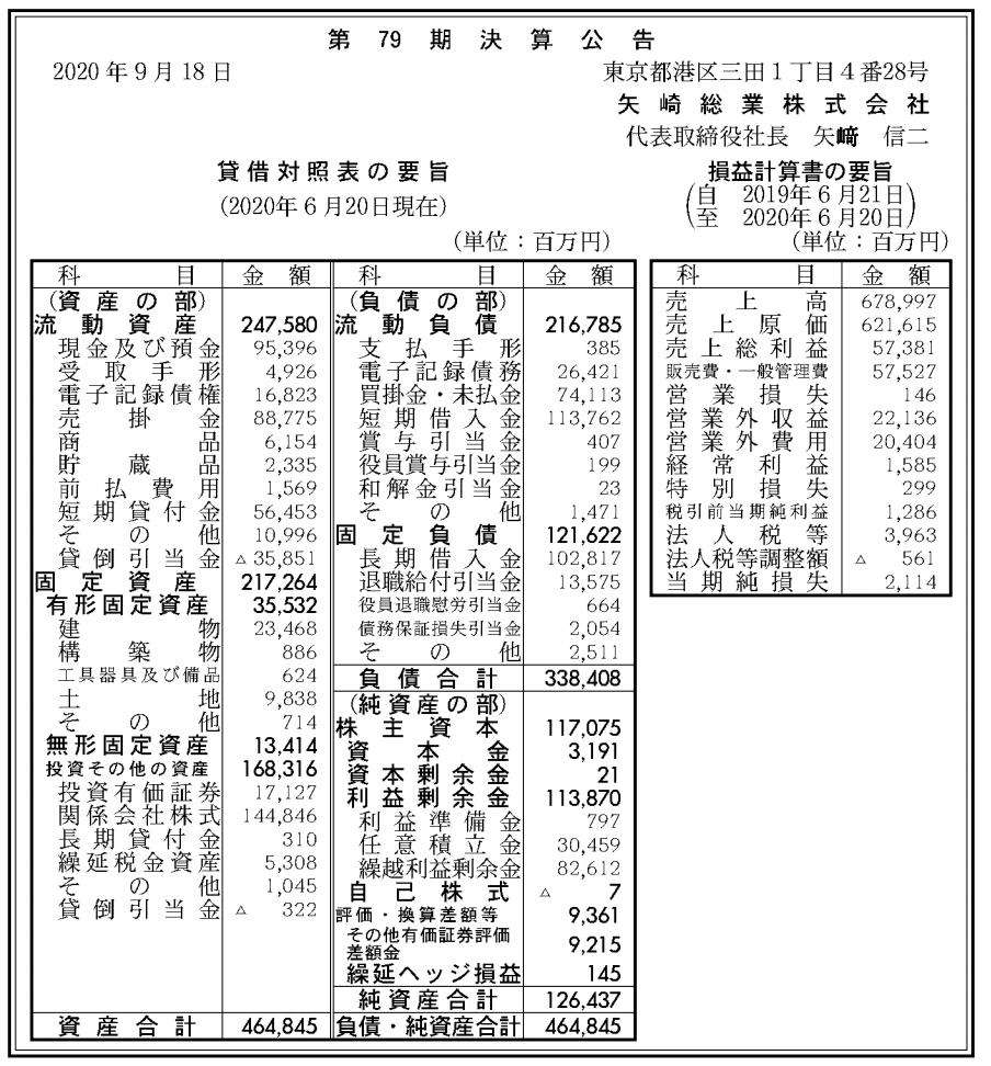 矢崎総業株式会社 売上高