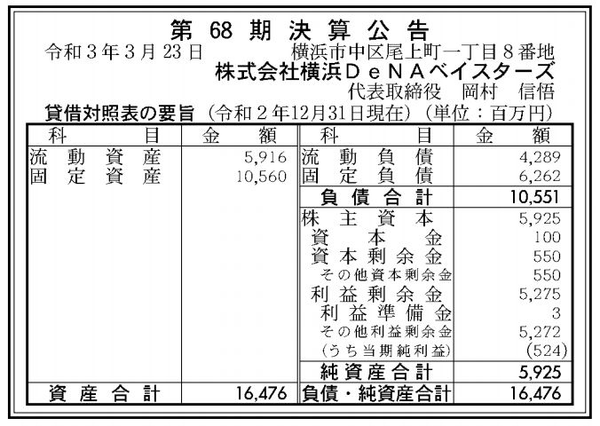 株式会社横浜DeNAベイスターズ 売上高