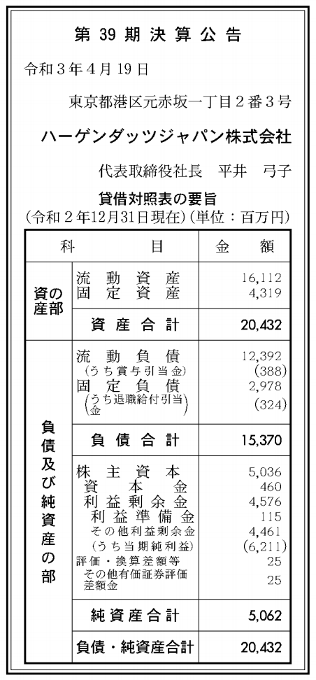 ハーゲンダッツジャパン株式会社 売上高