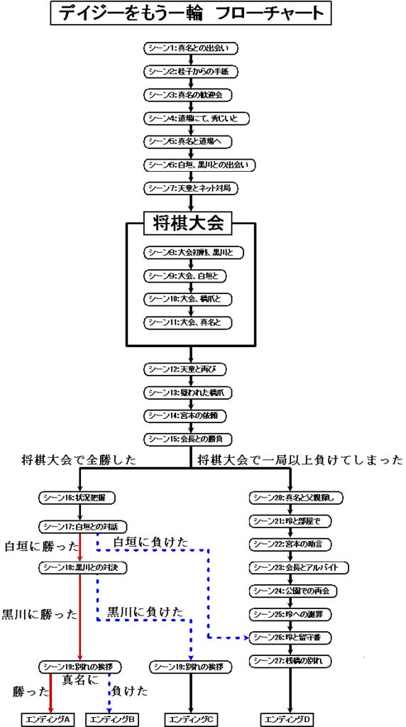 f:id:toufunokadohasokosokokatai:20170917163527p:plain