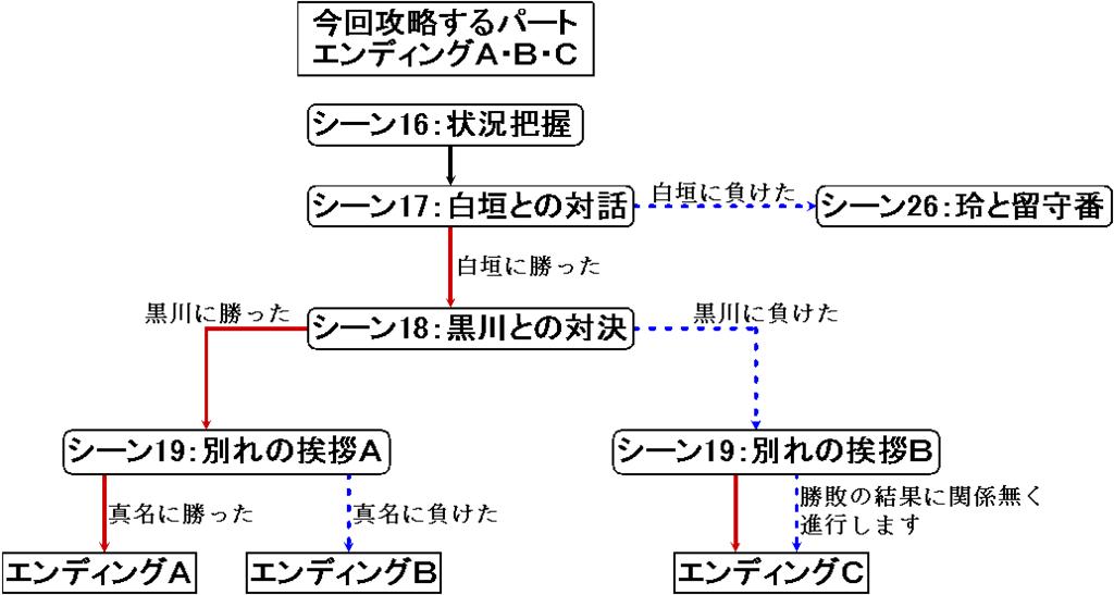 f:id:toufunokadohasokosokokatai:20170917163840p:plain