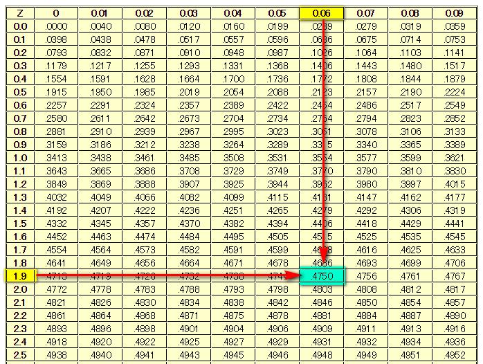 標準 正規 分布 表 見方 標準正規分布表の見方や使い方!標準化やZ値の計算式はどうすればいい...