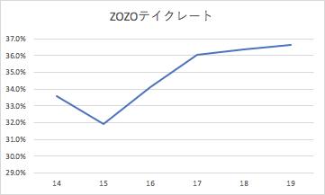 f:id:toukyousouken:20190806134249p:plain