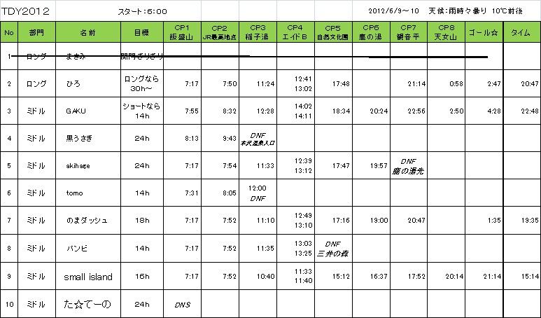 f:id:tourdeyatugatake:20120611215958j:image:w450