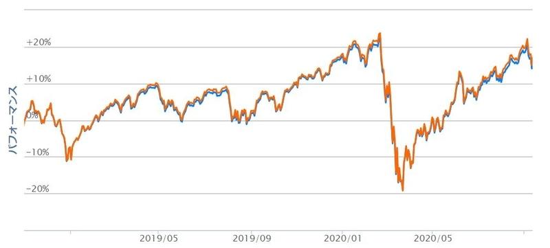 全世界株式と日本を除いたパフォーマンスの比較