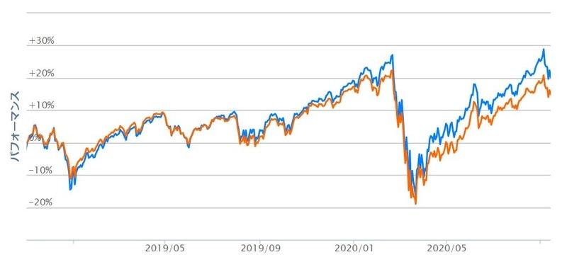 米国株式(S&P500)と全世界株式のパフォーマンス比較