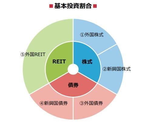 野村インデックスファンド・海外5資産バランスの基本投資割合