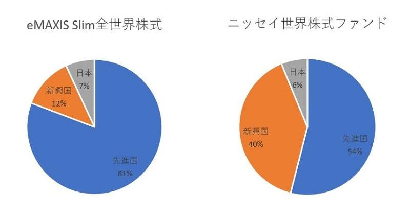 地域別投資割合の比較