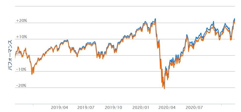 eMAXIS Slim全世界株式と楽天VTのパフォーマンス比較