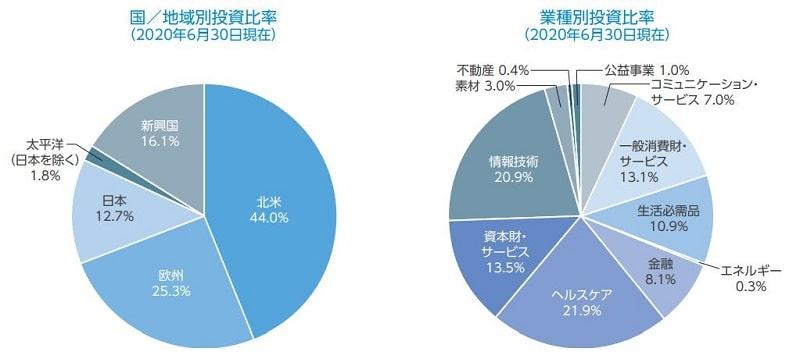 国/地域別投資比率