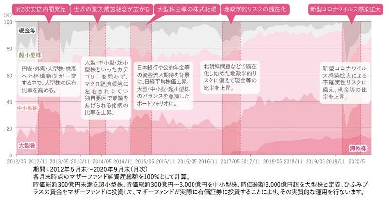 ひふみ投信マザーファンドの時価総額別構成比率の推移