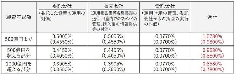 ひふみプラスの信託報酬率