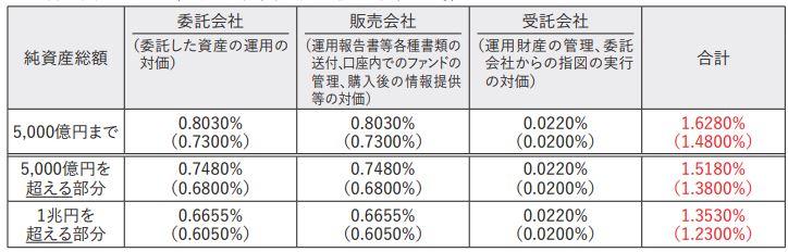 ひふみワールド+の信託報酬率