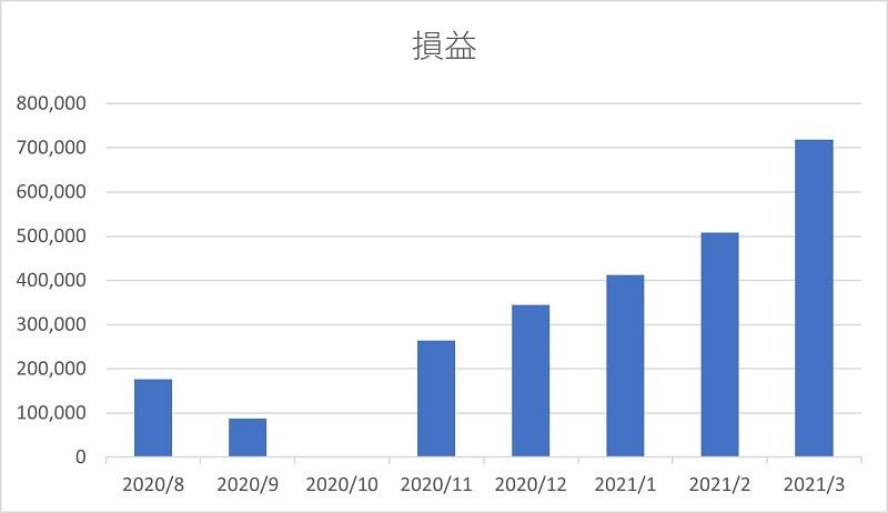 2021年3月末時点の運用状況